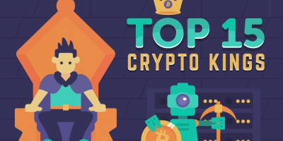 Top 15 Crypto Kings (Infographic)
